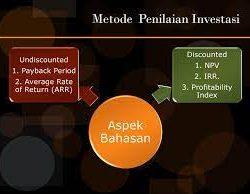 Metode Penilaian Investasi Suatu Proyek Yang Wajib Diketahui